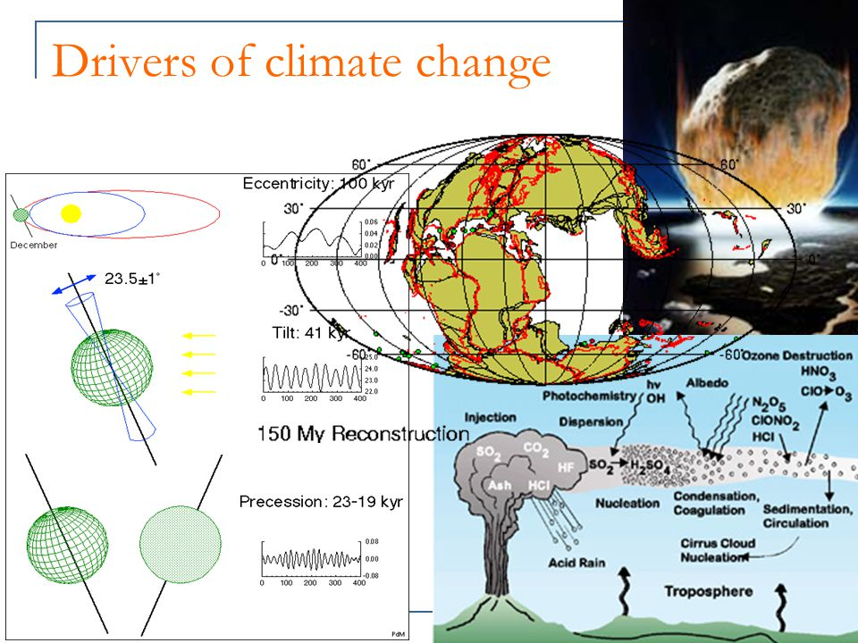 Drivers of climate change