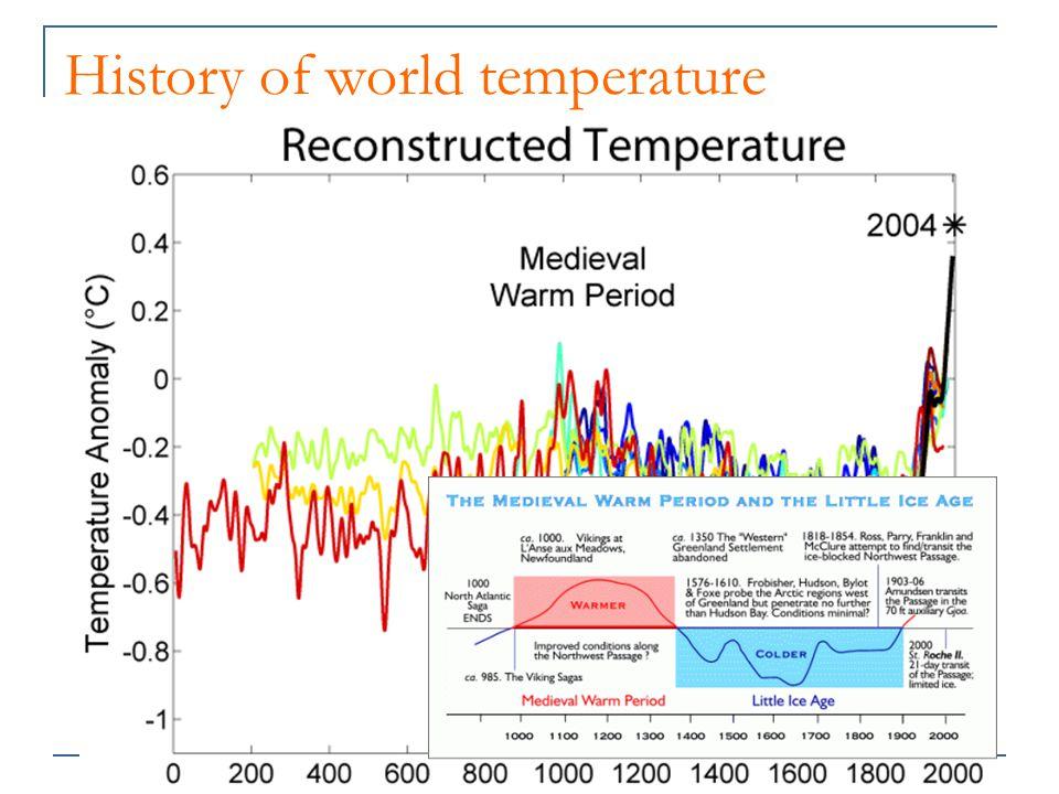 History of world temperature