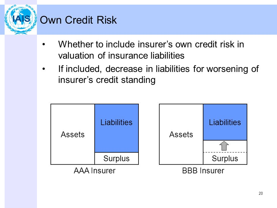 20 Own Credit Risk Whether to include insurer's own credit risk in valuation of insurance liabilities If included, decrease in liabilities for worsening of insurer's credit standing Liabilities Assets Surplus AAA Insurer Liabilities Assets Surplus BBB Insurer