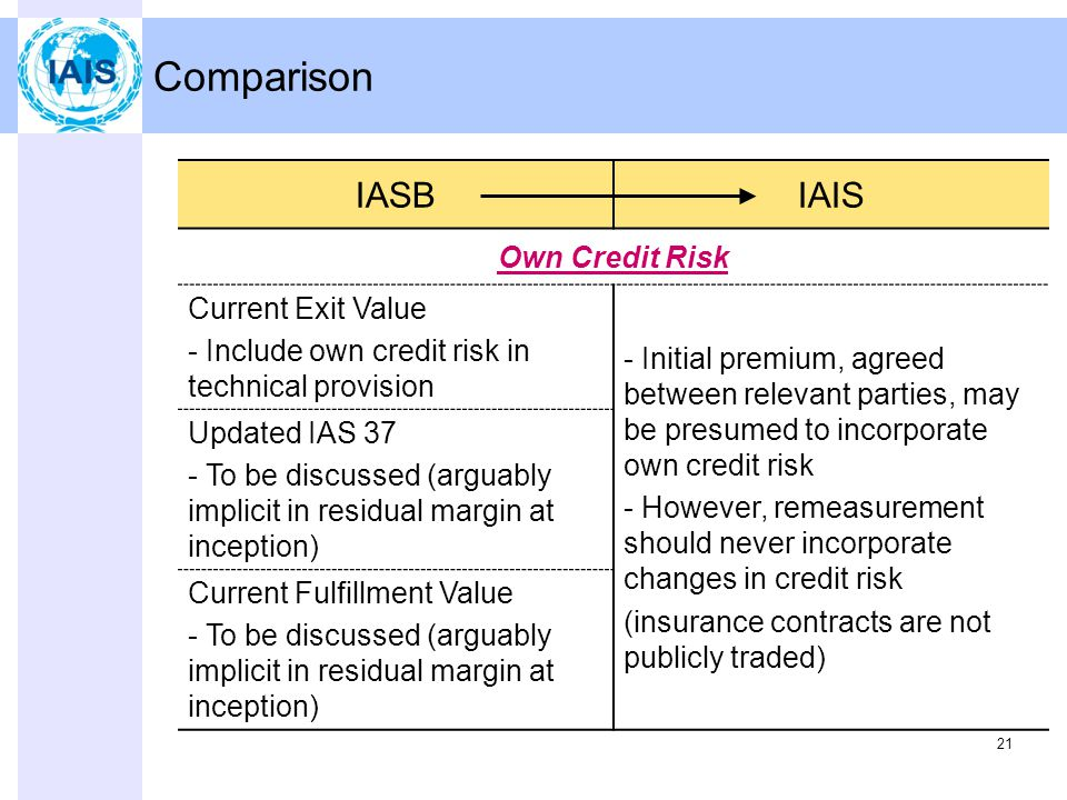 21 Comparison IASBIAIS Own Credit Risk Current Exit Value - Include own credit risk in technical provision - Initial premium, agreed between relevant parties, may be presumed to incorporate own credit risk - However, remeasurement should never incorporate changes in credit risk (insurance contracts are not publicly traded) Updated IAS 37 - To be discussed (arguably implicit in residual margin at inception) Current Fulfillment Value - To be discussed (arguably implicit in residual margin at inception)