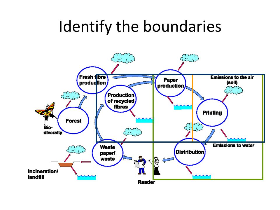 Identify the boundaries