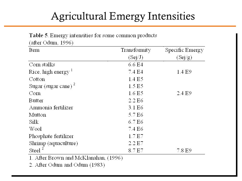 Agricultural Emergy Intensities