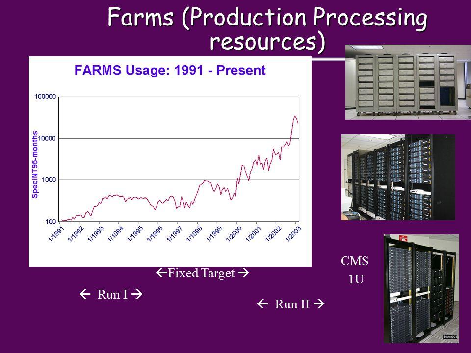 Farms (Production Processing resources) CMS 1U  Run I   Fixed Target   Run II 