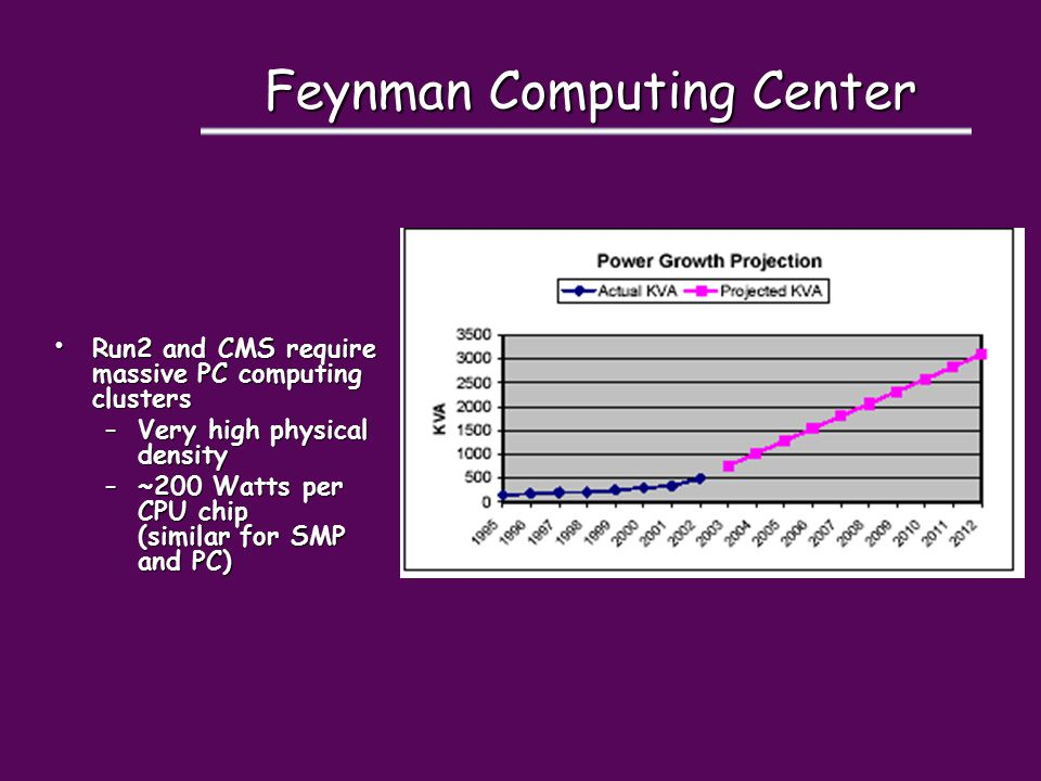 Feynman Computing Center Run2 and CMS require massive PC computing clusters Run2 and CMS require massive PC computing clusters –Very high physical den