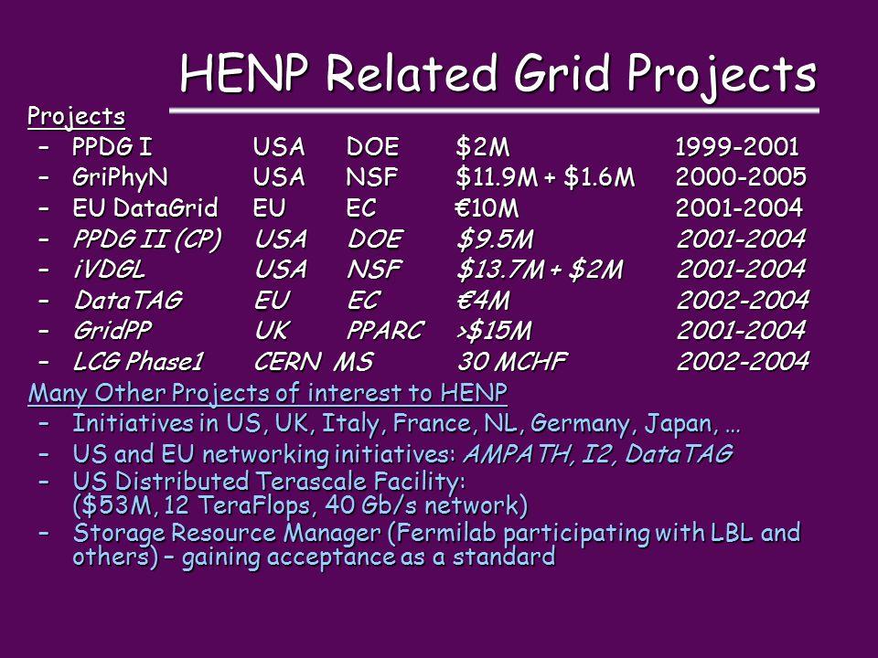 HENP Related Grid Projects Projects –PPDG IUSADOE$2M1999-2001 –GriPhyNUSANSF$11.9M + $1.6M2000-2005 –EU DataGridEUEC€10M2001-2004 –PPDG II (CP)USADOE$