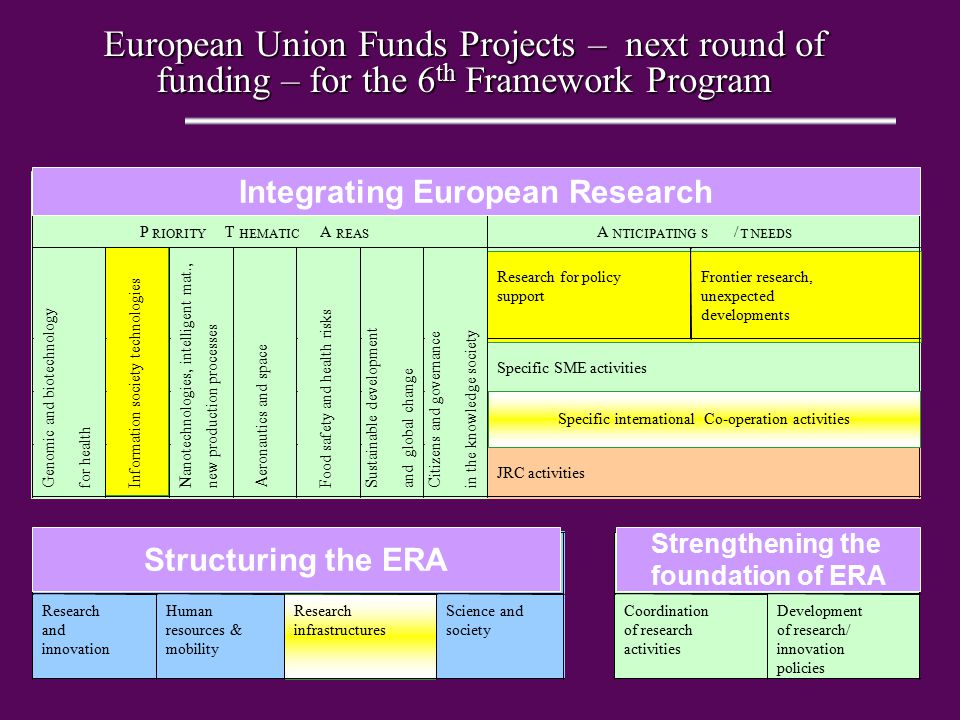European Union Funds Projects – next round of funding – for the 6 th Framework Program I NTEGRATING E UROPEAN R ESEARCH P RIORITY T HEMATIC A REAS A N