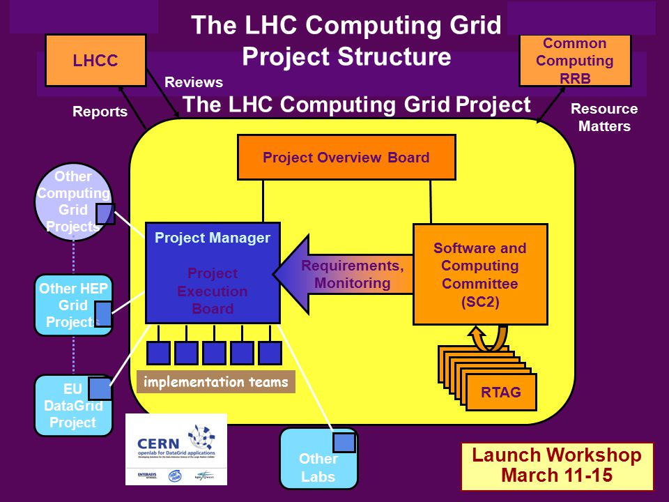 The LHC Computing Grid Project Structure The LHC Computing Grid Project LHCC Project Overview Board RTAG Reports Reviews Common Computing RRB Resource
