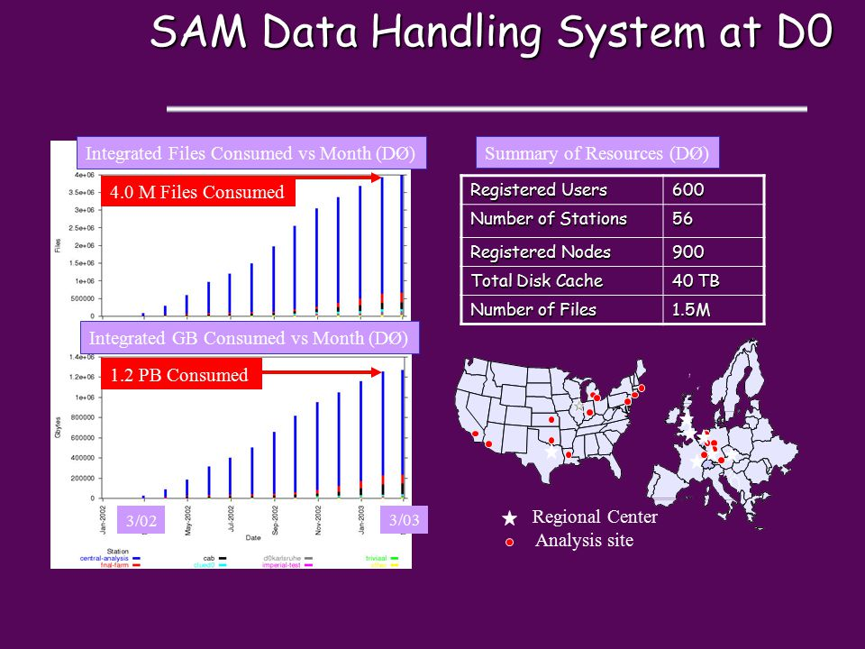 SAM Data Handling System at D0 Registered Users 600 Number of Stations 56 Registered Nodes 900 Total Disk Cache 40 TB Number of Files 1.5M Regional Center Analysis site Summary of Resources (DØ)Integrated Files Consumed vs Month (DØ) Integrated GB Consumed vs Month (DØ) 4.0 M Files Consumed 1.2 PB Consumed 3/02 3/03