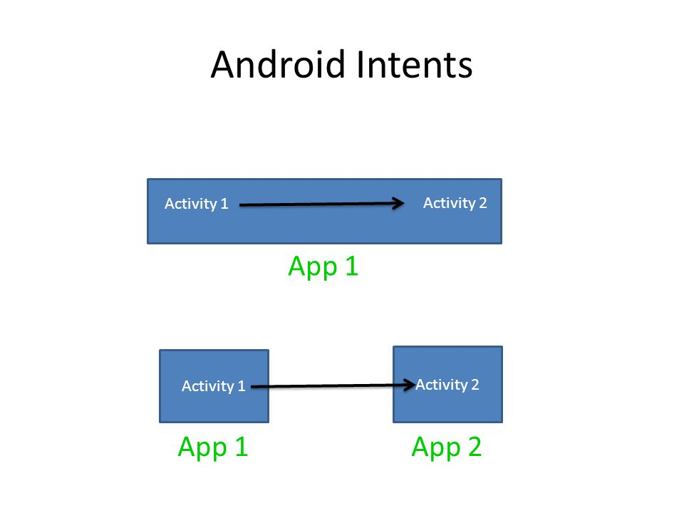 Activity 2 Android Intents Activity 1 Activity 2 App 1 App 2