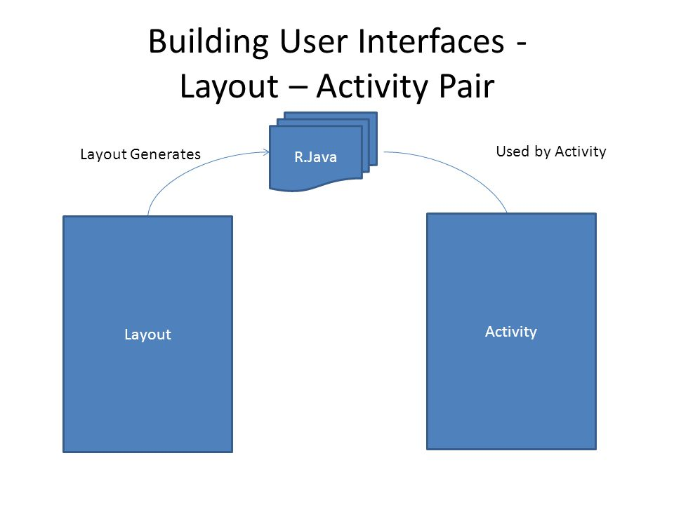 Building User Interfaces - Layout – Activity Pair R.Java Layout Generates Used by Activity Activity Layout