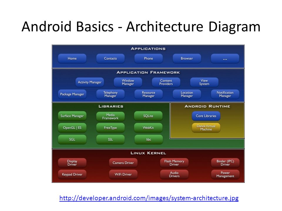 Android Basics - Architecture Diagram http://developer.android.com/images/system-architecture.jpg