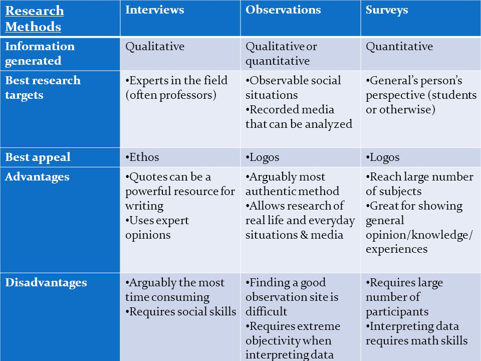 Research Methods InterviewsObservationsSurveys Information generated QualitativeQualitative or quantitative Quantitative Best research targets Experts in the field (often professors) Observable social situations Recorded media that can be analyzed General's person's perspective (students or otherwise) Best appeal Ethos Logos Advantages Quotes can be a powerful resource for writing Uses expert opinions Arguably most authentic method Allows research of real life and everyday situations & media Reach large number of subjects Great for showing general opinion/knowledge/ experiences Disadvantages Arguably the most time consuming Requires social skills Finding a good observation site is difficult Requires extreme objectivity when interpreting data Requires large number of participants Interpreting data requires math skills