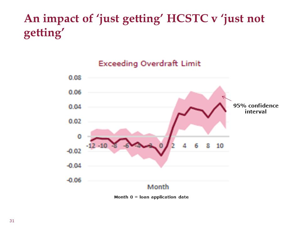 31 An impact of 'just getting' HCSTC v 'just not getting' 95% confidence interval Month 0 = loan application date
