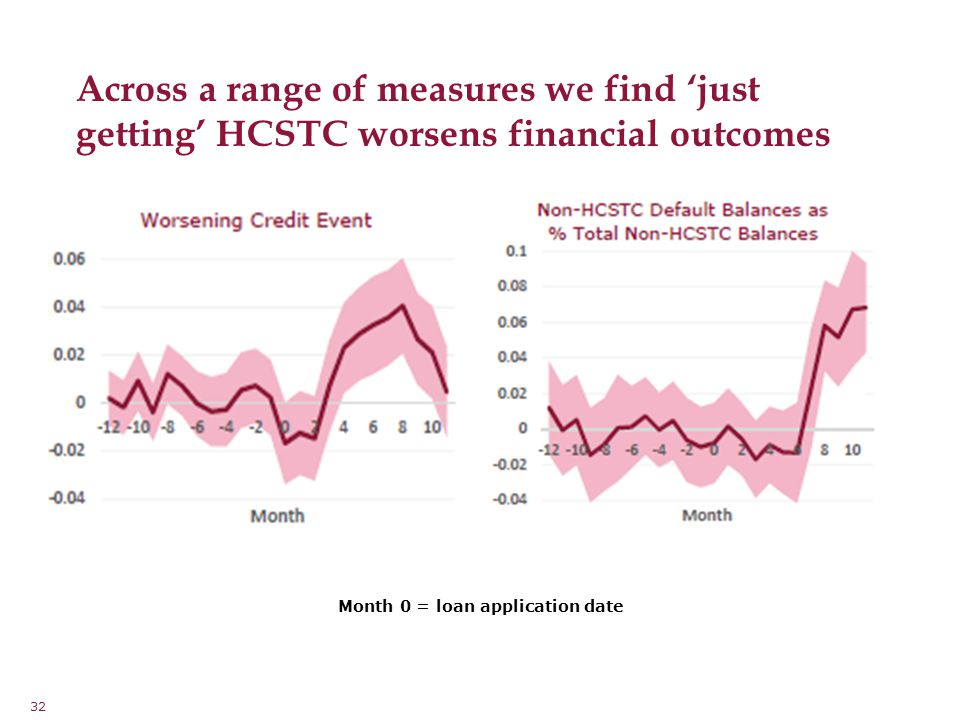 32 Across a range of measures we find 'just getting' HCSTC worsens financial outcomes Month 0 = loan application date
