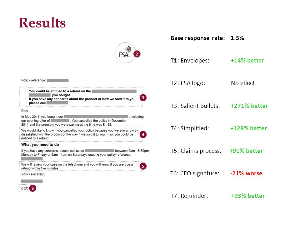 Base response rate: 1.5% T6: CEO signature: -21% worse T5: Claims process: +91% better T4: Simplified: +128% better T3: Salient Bullets: +271% better