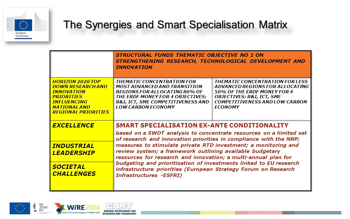 The Synergies and Smart Specialisation Matrix