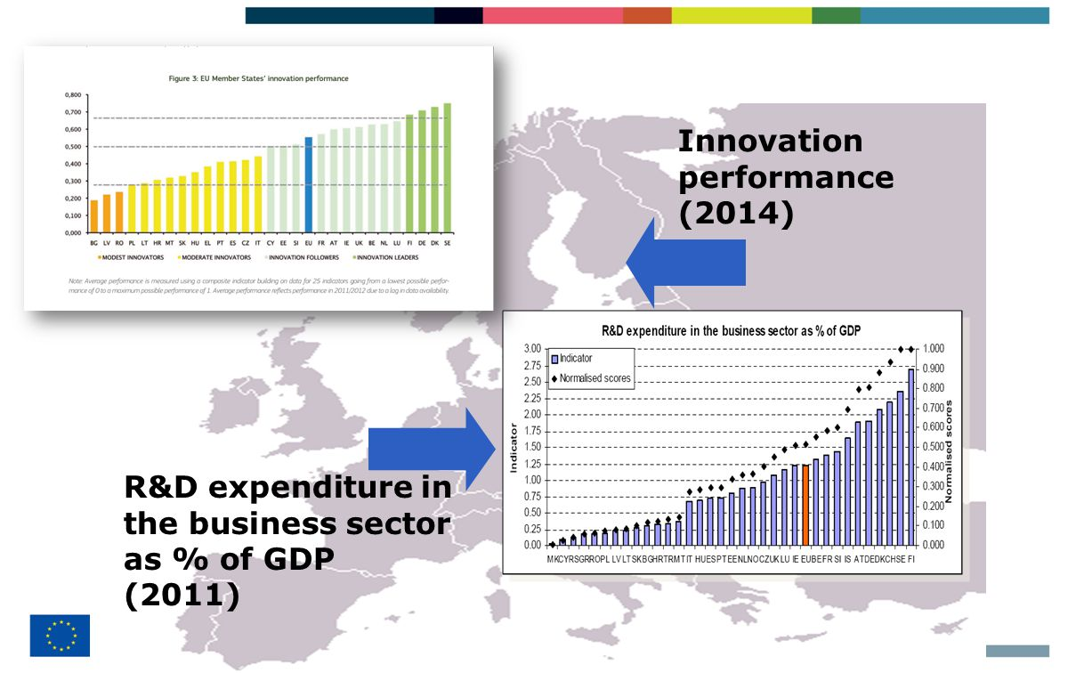 8 Innovation performance (2014) R&D expenditure in the business sector as % of GDP (2011)