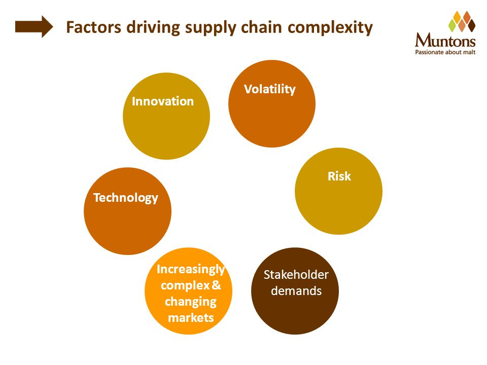 Factors driving supply chain complexity Innovation Volatility Risk Technology Increasingly complex & changing markets Stakeholder demands
