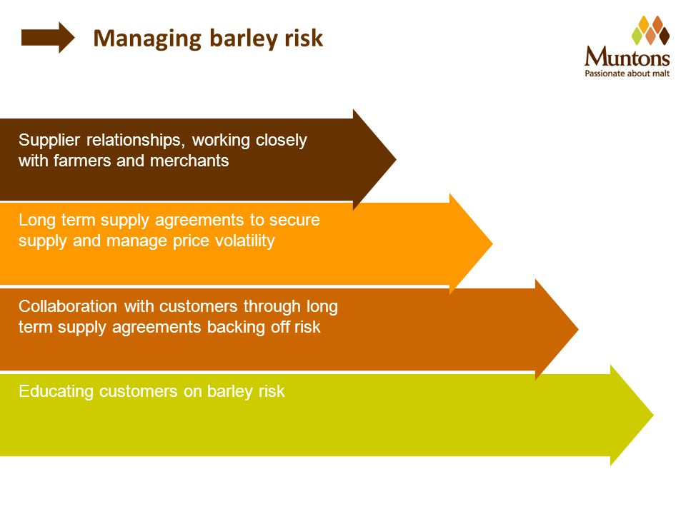 Supplier relationships, working closely with farmers and merchants Long term supply agreements to secure supply and manage price volatility Collaboration with customers through long term supply agreements backing off risk Educating customers on barley risk Managing barley risk