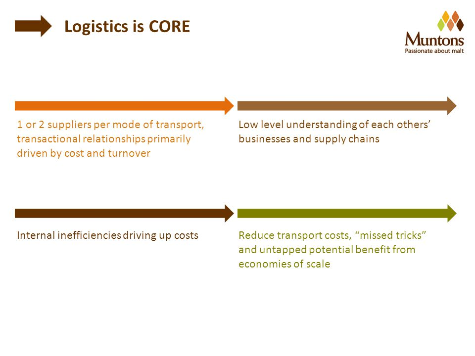 1 or 2 suppliers per mode of transport, transactional relationships primarily driven by cost and turnover Low level understanding of each others' businesses and supply chains Reduce transport costs, missed tricks and untapped potential benefit from economies of scale Internal inefficiencies driving up costs Logistics is CORE