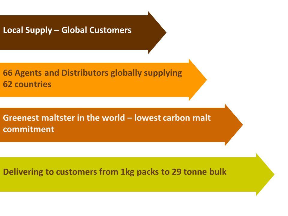 Position in Supply Chain CustomersManufacturers AgentsConsumers RetailersDistributors Muntons Manufacturer & Wholesaler Farmers & Merchants