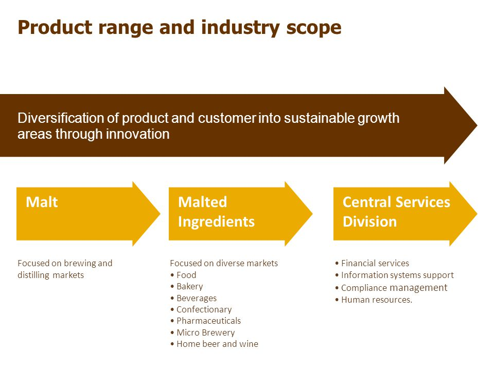 Product range and industry scope Diversification of product and customer into sustainable growth areas through innovation MaltMalted Ingredients Central Services Division Focused on brewing and distilling markets Focused on diverse markets Food Bakery Beverages Confectionary Pharmaceuticals Micro Brewery Home beer and wine Financial services Information systems support Compliance management Human resources.