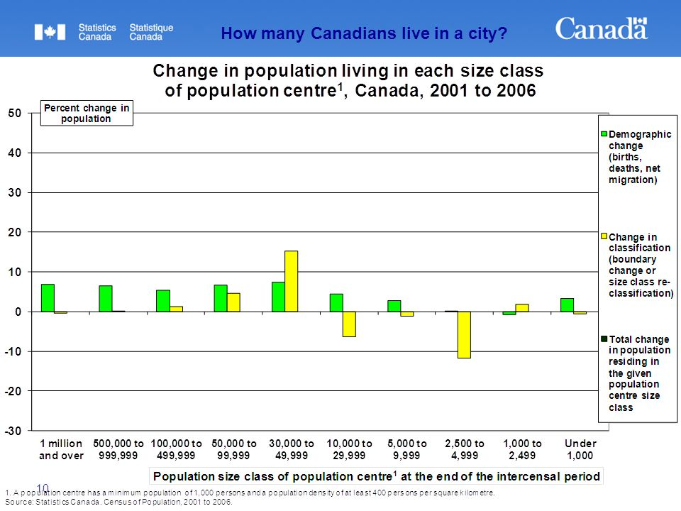 10 How many Canadians live in a city?