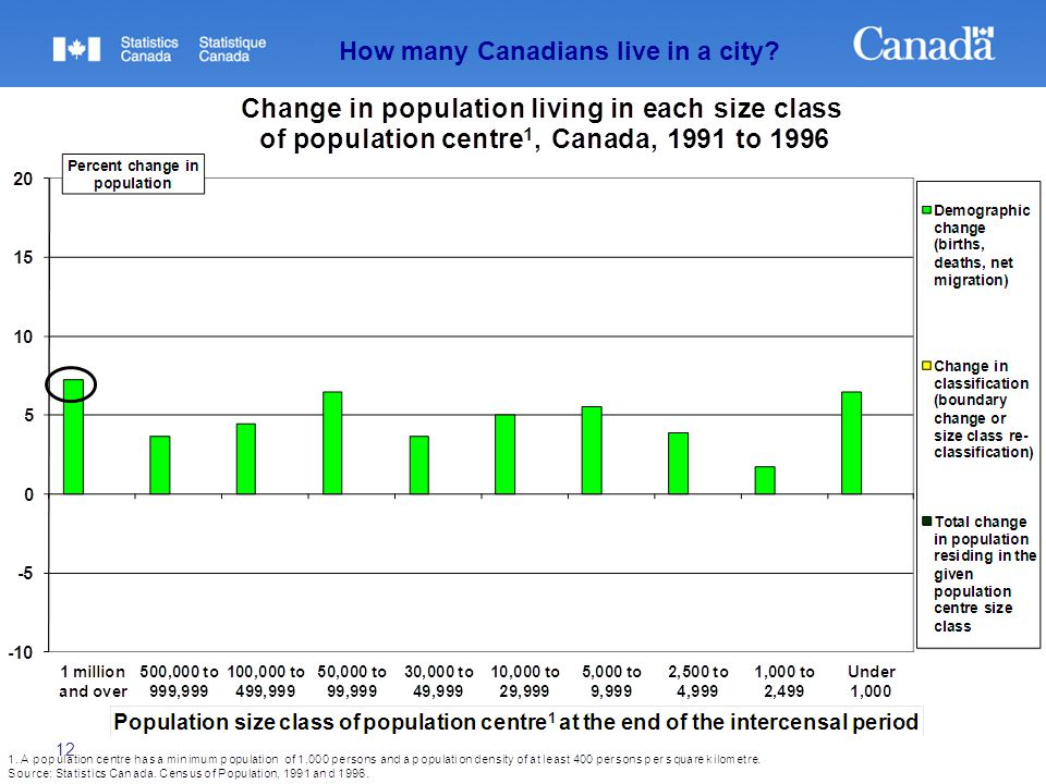 12 How many Canadians live in a city?