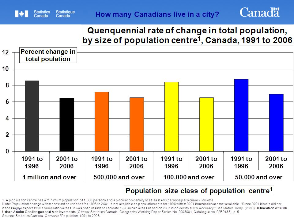 15 How many Canadians live in a city?