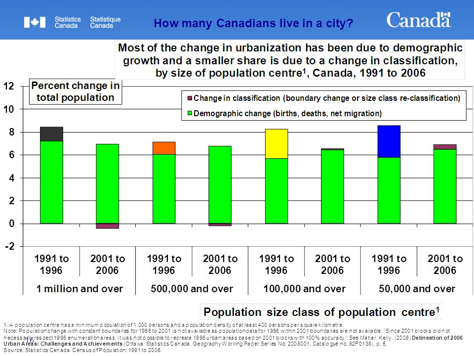 16 How many Canadians live in a city?