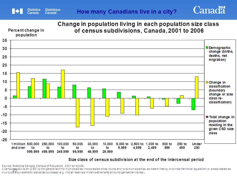 25 How many Canadians live in a city?