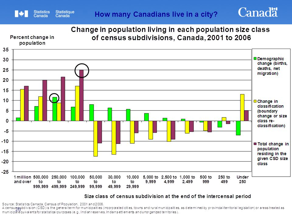 26 How many Canadians live in a city?