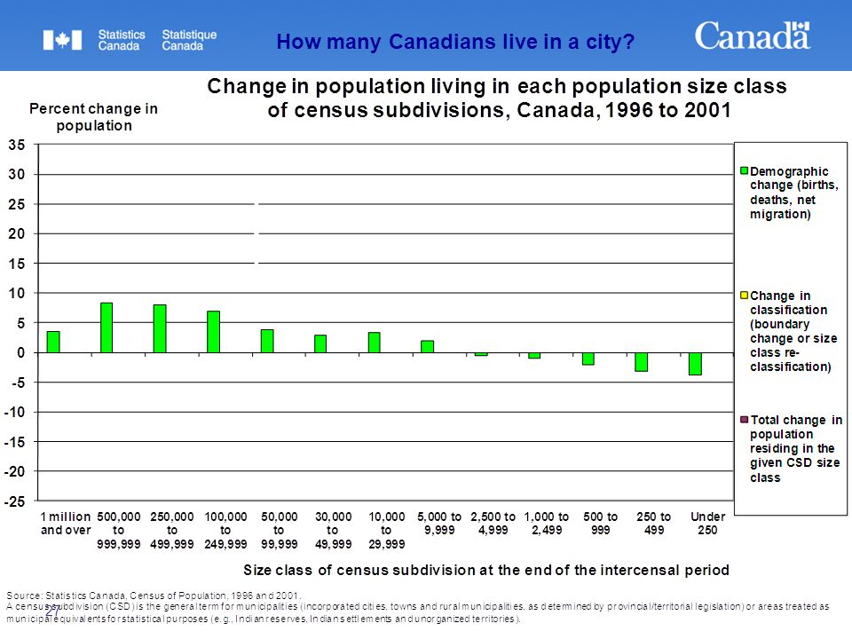 27 How many Canadians live in a city?