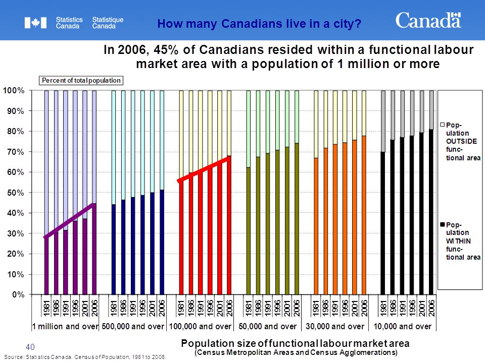 40 How many Canadians live in a city?