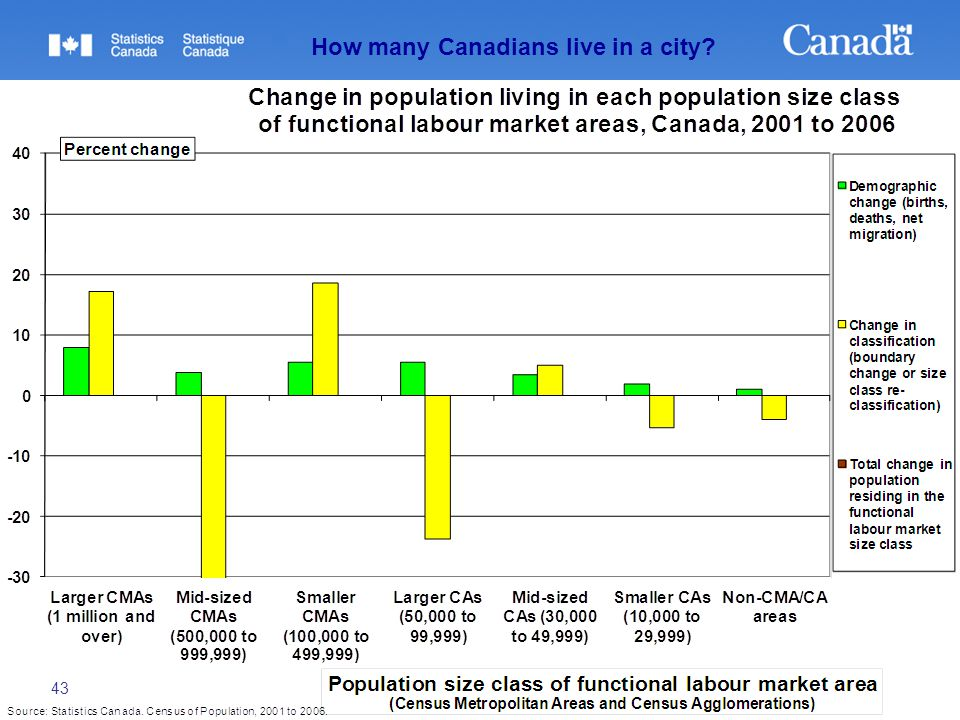 43 How many Canadians live in a city?