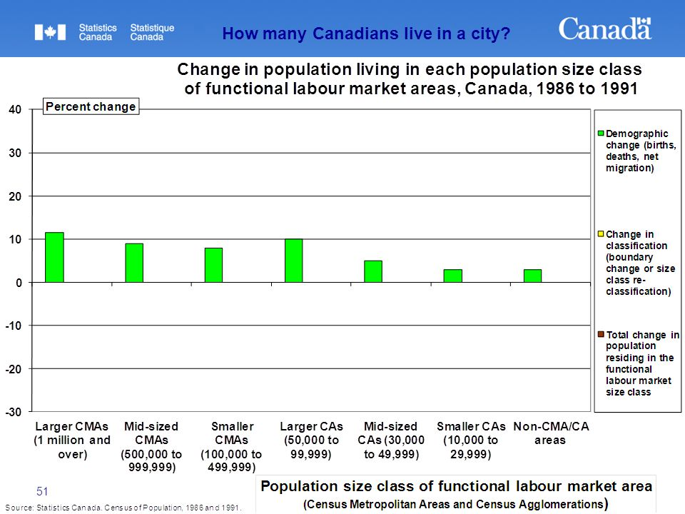 51 How many Canadians live in a city?