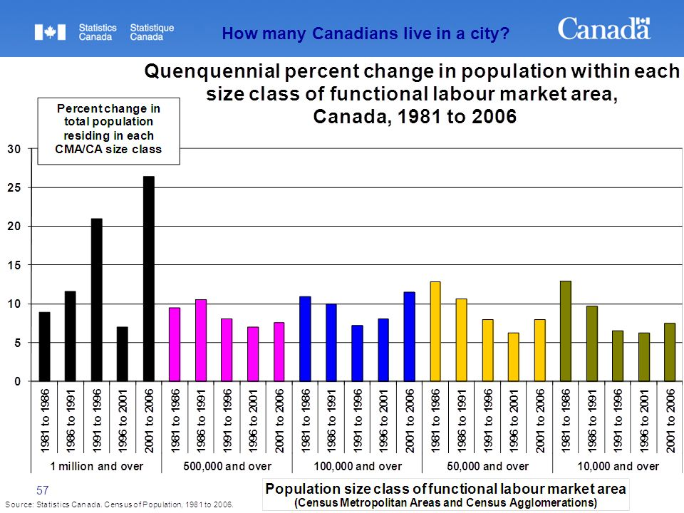 57 How many Canadians live in a city?