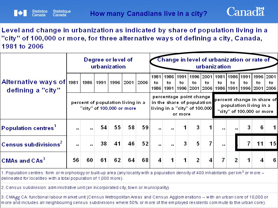"64 Understanding the ""rural"" in Rural Canada How many Canadians live in a city?"
