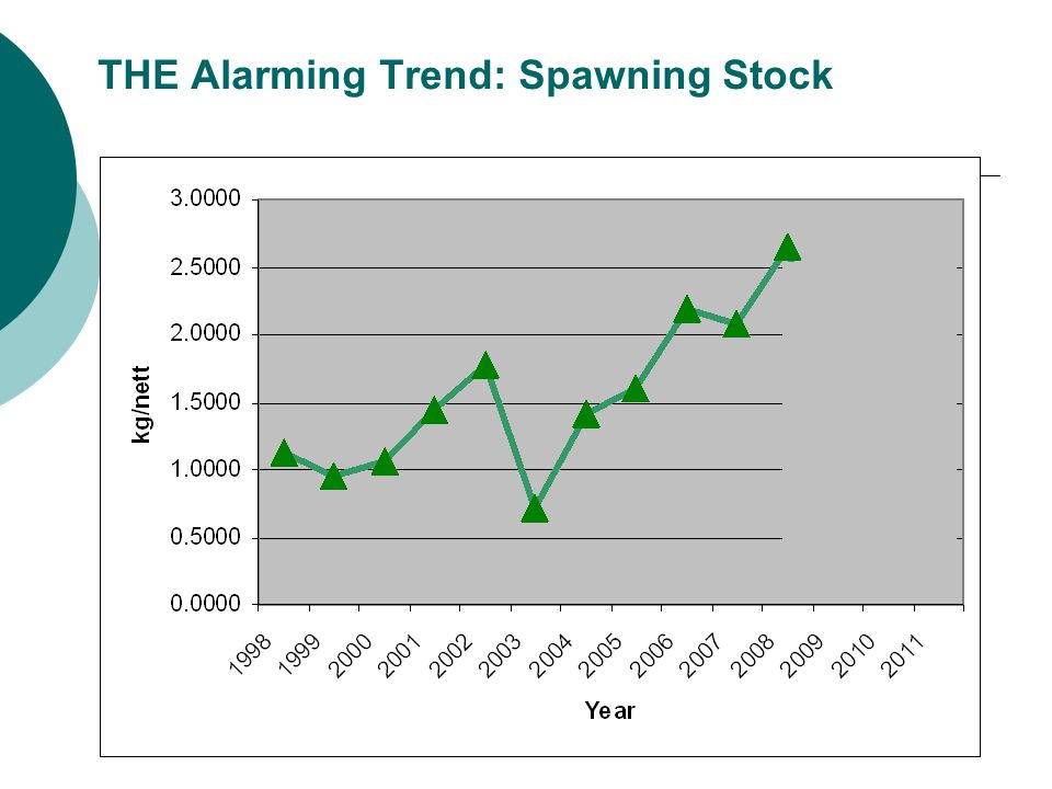 THE Alarming Trend: Spawning Stock