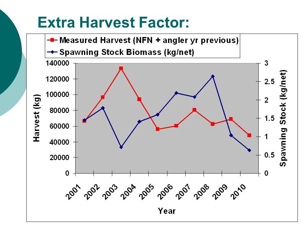 Extra Harvest Factor: