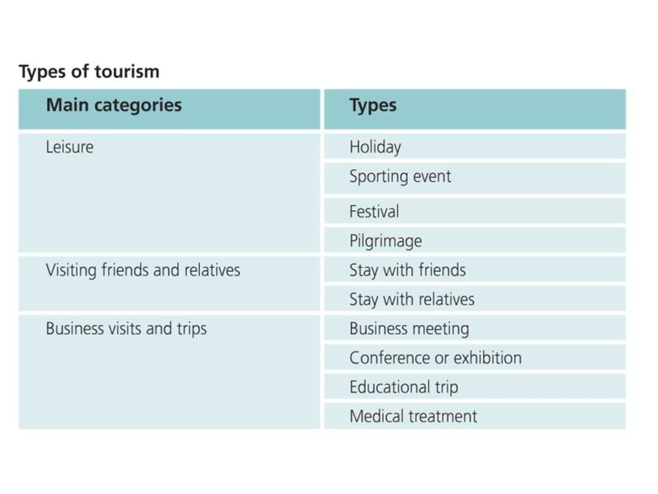 Leisure and tourism Define the 2 key words