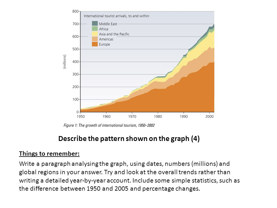 Self assessment: annotate your work if there is anything you could have added It has increased approximately 70 times, from about 10 million in 1950 to 700 million in 2000.