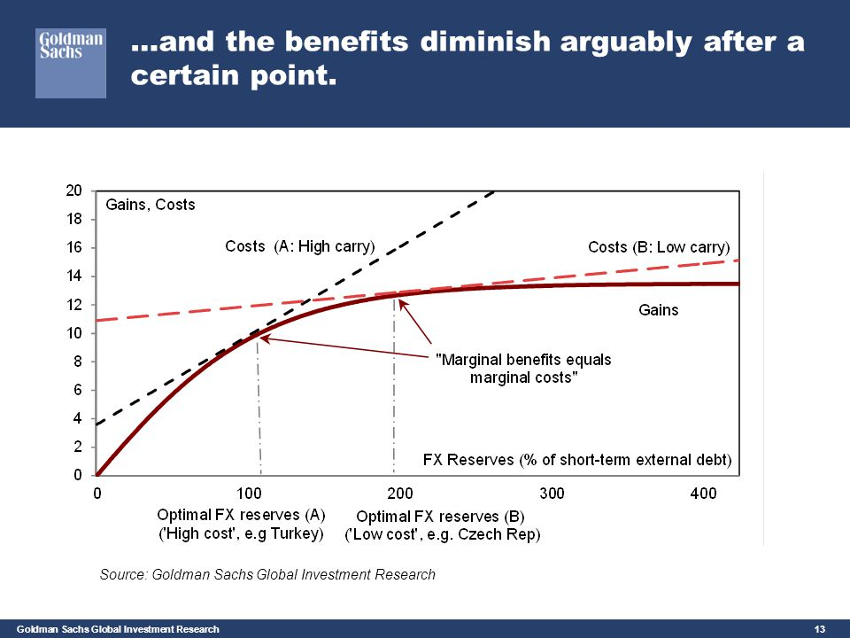 Goldman Sachs Global Investment Research 13 …and the benefits diminish arguably after a certain point. Source: Goldman Sachs Global Investment Researc