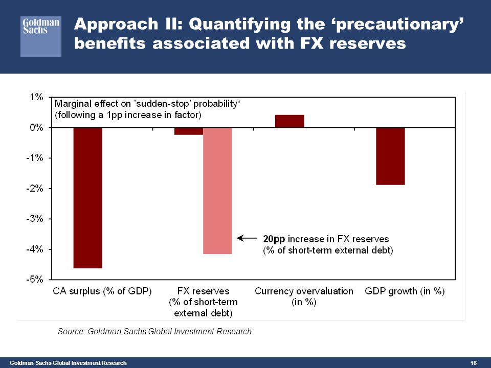 Goldman Sachs Global Investment Research 16 Approach II: Quantifying the 'precautionary' benefits associated with FX reserves Source: Goldman Sachs Gl