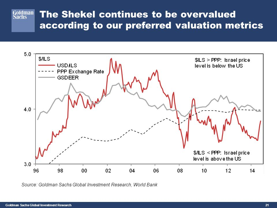 Goldman Sachs Global Investment Research 21 The Shekel continues to be overvalued according to our preferred valuation metrics Source: Goldman Sachs G