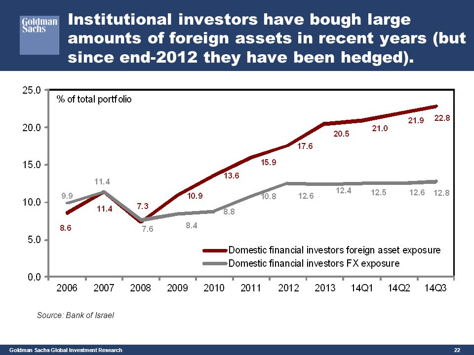 Goldman Sachs Global Investment Research 22 Institutional investors have bough large amounts of foreign assets in recent years (but since end-2012 the