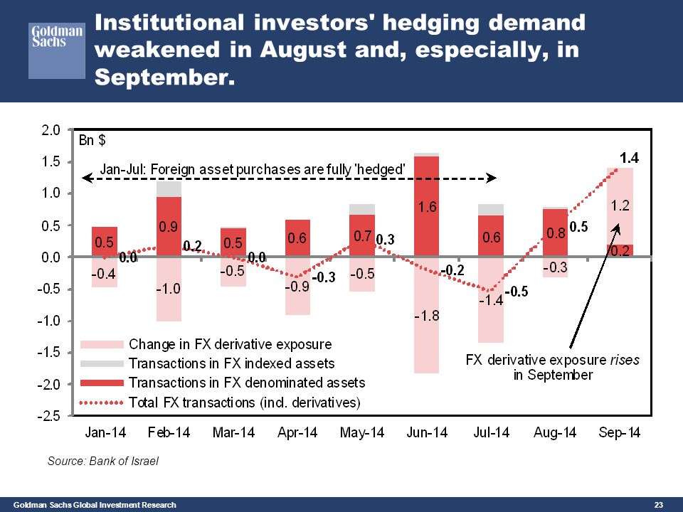 Goldman Sachs Global Investment Research 23 Institutional investors' hedging demand weakened in August and, especially, in September. Source: Bank of