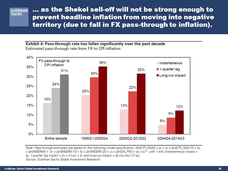 Goldman Sachs Global Investment Research 26 … as the Shekel sell-off will not be strong enough to prevent headline inflation from moving into negative