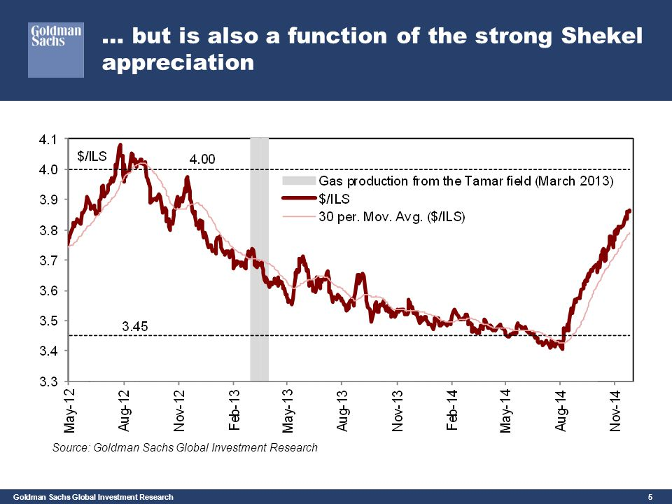 Goldman Sachs Global Investment Research 5 … but is also a function of the strong Shekel appreciation Source: Goldman Sachs Global Investment Research