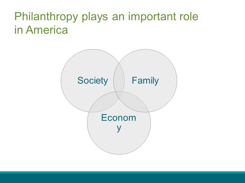 Philanthropy plays an important role in America Society Econom y Family